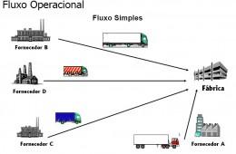 Definições e Conceitos de Supply Chain Management