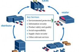 O que é Supply Chain ?
