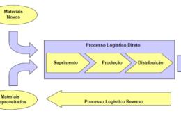 Logística Reversa – Conceitos básicos e as práticas operacionais